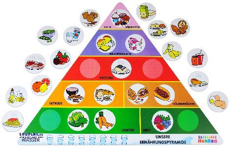 Ernährungspyramide Welche Lebensmittel sind gesund? - Kisus e.K. - Kinder, Spiel und Spaß - kindergarten edukativ